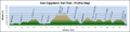 East-Gippsland-Rail-Trail---Profile-Map-100.png