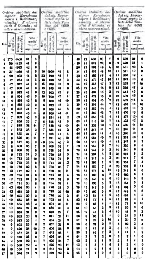 Elementi di economia pubblica parte prima capitolo iii - Tavole numeriche fino a 5000 ...