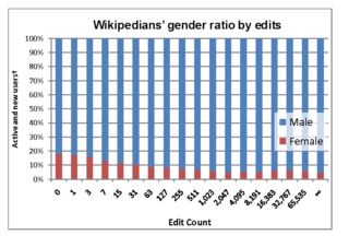 A graph of decreasing bars from females occupying 15% initially to less than 5% on a logarithmic scale.