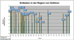 Diagramma a barre dei terremoti più importanti verificatisi dal 2007 a Timor est. La magnitudo è indicata dall'altezza delle barre, mentre il valore in km indica la distanza dell'epicentro dalla capitale Dili.