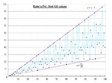 Euler phi function pdf merge