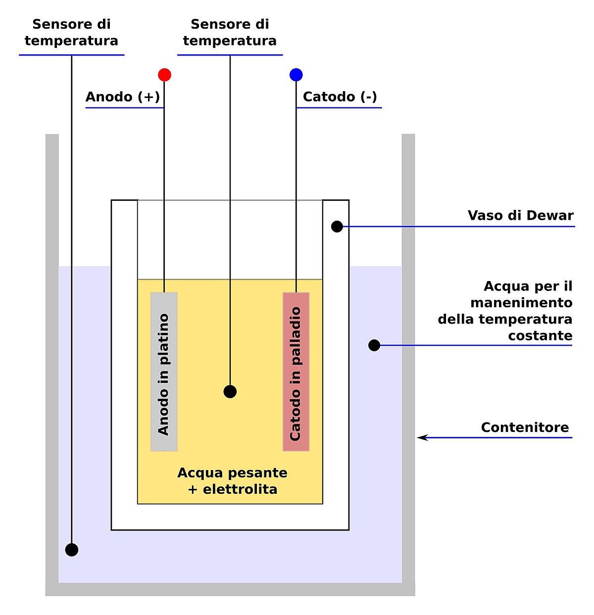 Fleischmann Pons schema reattore 01it.jpg