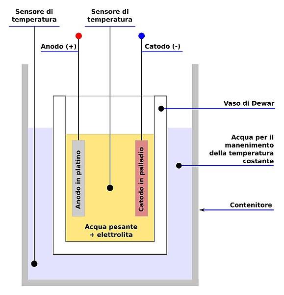 reattore a fusione fredda