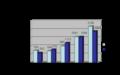 GAP export import figures 2001-2005 en.png