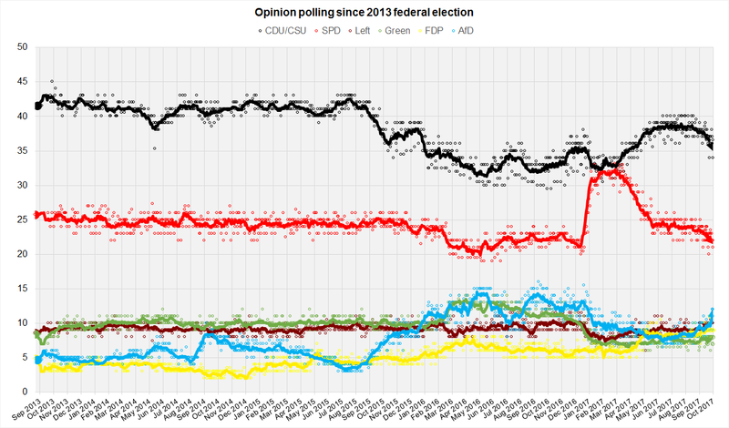German Opinion Polls 2017 Election.png