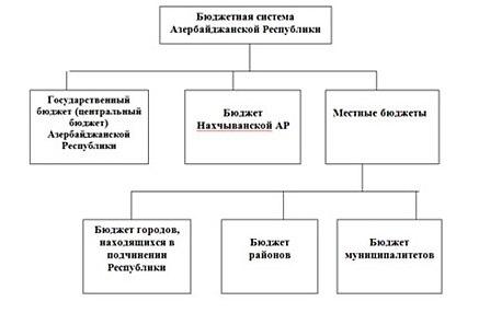 Финансовая политика Азербайджана Википедия images sistema jpg
