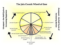 Jain Cosmic Time Cycle.jpg
