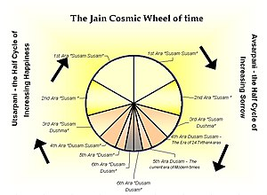 Jain philosophy - Division of time as envisaged by Jains.