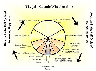 Giant - Division of time as envisaged by Jains. Human beings are said to be much taller than today in the first four aras of avasarpani and last four aras of utsarpani.