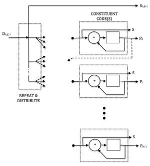 Low-density parity-check code - Fig. 1. LDPC Encoder