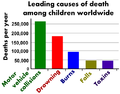 Leading causes of death among children worldwide.png