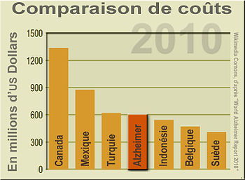 Cost of dementia compared to national economie...