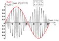 Modulation d'amplitude - signaux modulant et modulé.png