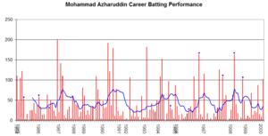 Mohammad Azharuddin - Mohammad Azharuddin's career performance graph
