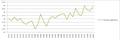 Monte Argentario Temperatura Media Annua 1971-2000.png