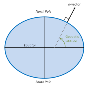 N-vector - The direction of n-vector corresponds to geodetic latitude