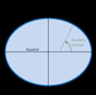 N-vector - The direction of n-vector corresponds to geodetic latitude