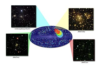 Dark flow - The dark flow. The colored dots are clusters within one of four distance ranges, with redder colors indicating greater distance. Colored ellipses show the direction of bulk motion for the clusters of the corresponding color. Images of representative galaxy clusters in each distance slice are also shown. Image credit: A. Kashlinsky (NASA).