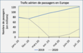 Passagers aériens Europe 2019-2020.png