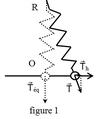 Pendule élastique vertical à oscillations transversales - équilibre.png