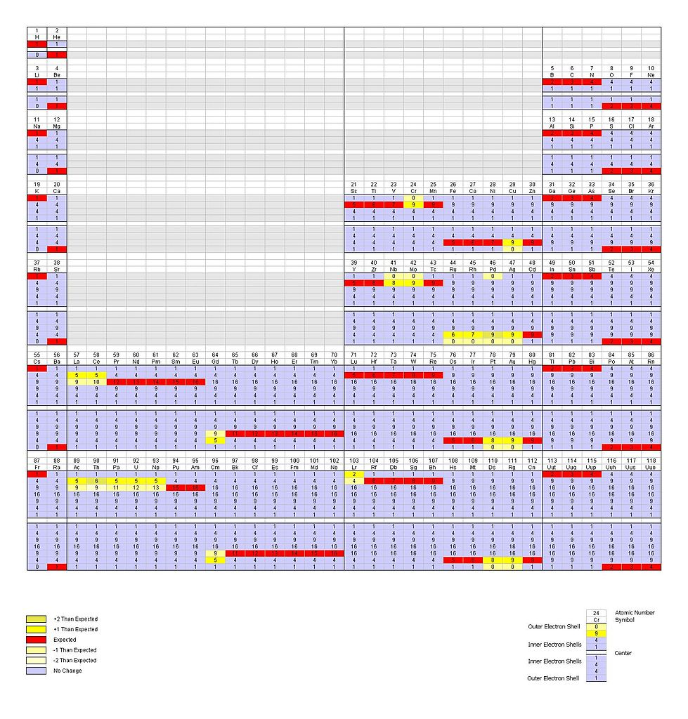 Fileperiodic Table In Binary Electron Shells Layout Designed By