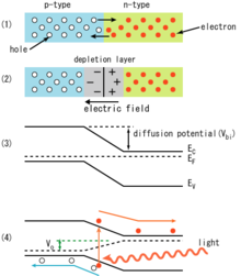 Materials Science and Engineering/Diagrams/Semiconductor Devices ...