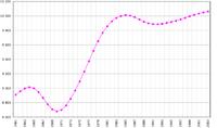 Gráfico de evolución demográfica en Portugal entre 1961 y 2003.