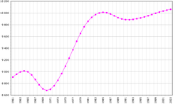 Economy of portugal wikipedia portuguese population 19612003 in thousands 2005 data from fao with emigration giving way to retornados ranging from 500000 to 1 million after the publicscrutiny Image collections