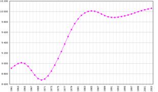 Evoluzione demografica del Portogallo (1961-2003)
