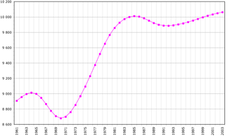 Demographics of Portugal - Portugal population 1961-2003, Number of inhabitants in thousands, (2005 Data from FAO)