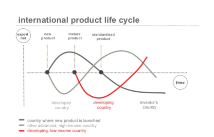 International product life cycle Product based theory of economic cycles.png