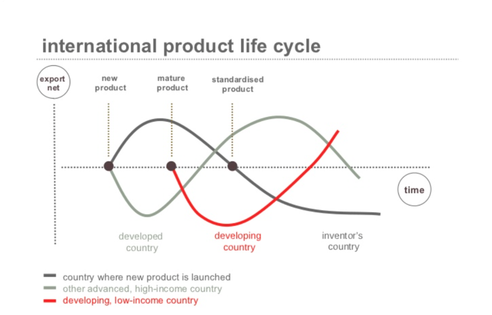 Product based theory of economic cycles