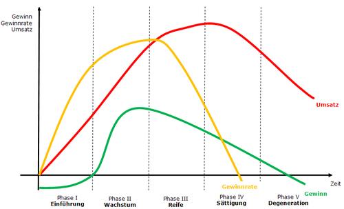 Produktlebenszyklus 2