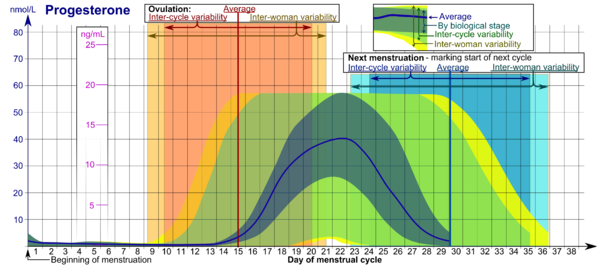 wikiversity journal of medicine reference ranges for estradiol progesterone luteinizing