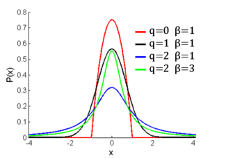 Probability density plots of q-gaussian distributions