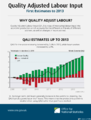 Quality adjusted labour input, 2012-2013 first estimates.png