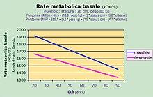 Tasso metabolico basale (Basic Metabolic Rate BMR) in funzione di sesso, peso ed età (kcal/d).