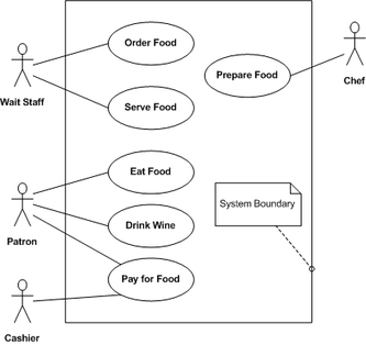 applications of uml   wikipediarestaurant use case diagram