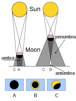 File:Solar eclipse types.svg