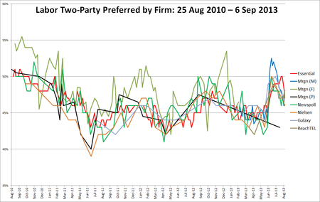 TPP polling by firm Aus fed 2013.png