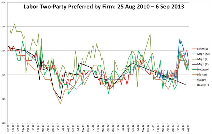 Australian polls, 2013 federal election
