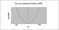 Taxa de aceleracao GDE(3 2).png