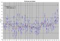 Temperaturreihe Deutschland, Sommer, 30-10.PNG