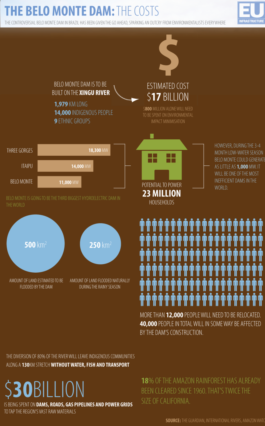The Belo Monte Dam - the costs