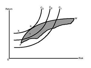 Harry Markowitz - Figure 3: The Efficient Portfolio