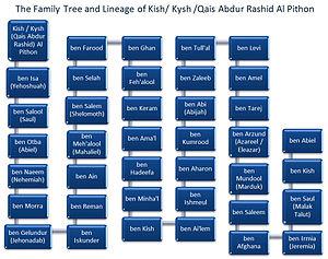 Qais Abdur Rashid - Image: The Family Tree and Lineage of Kish Kysh Qais Abdur Rashid Al Pithon