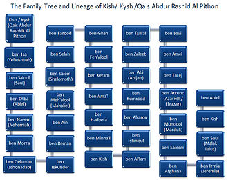Qais Abdur Rashid - Family Tree and Lineage