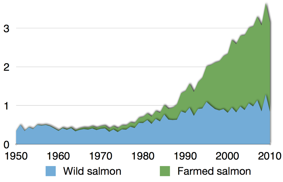 Time series for global production of all salmon