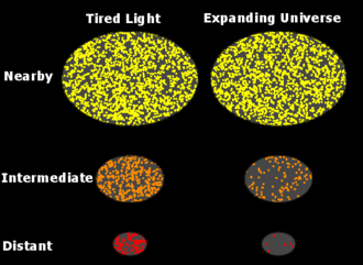 Tired light - The Tolman surface brightness test rules out the tired light explanation for the cosmological redshift.
