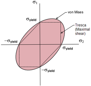 Structural engineering theory - Comparison of Tresca and Von Mises Criteria